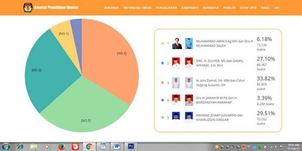 Data 75,28 Persen, Ini <i>Update</i> Terbaru <i>Real Count</i> KPU Kampar per 17 Februari hingga Pukul 10.43 WIB: Aziz Zaenal-Catur 33,82%, Ardo-Khairuddin 29,51%